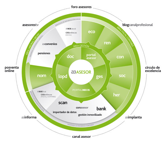 Esquema de aplicaciones y funcionalidades de a3ASESOR