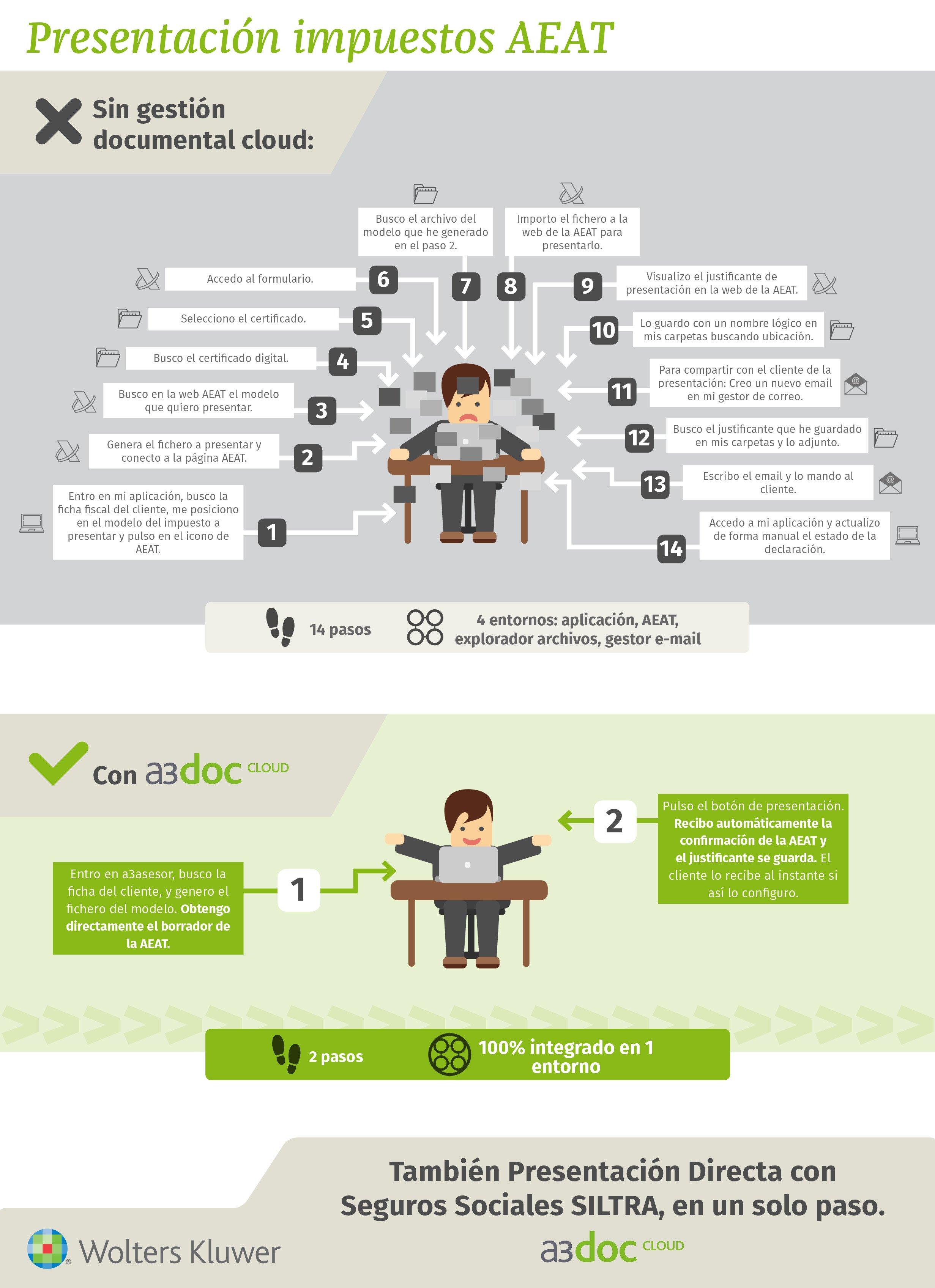 Presentacion Directa de Impuestos - AEAT Simplificada2