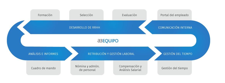 Esquema de aplicaciones y funcionalidades de a3EQUIPO