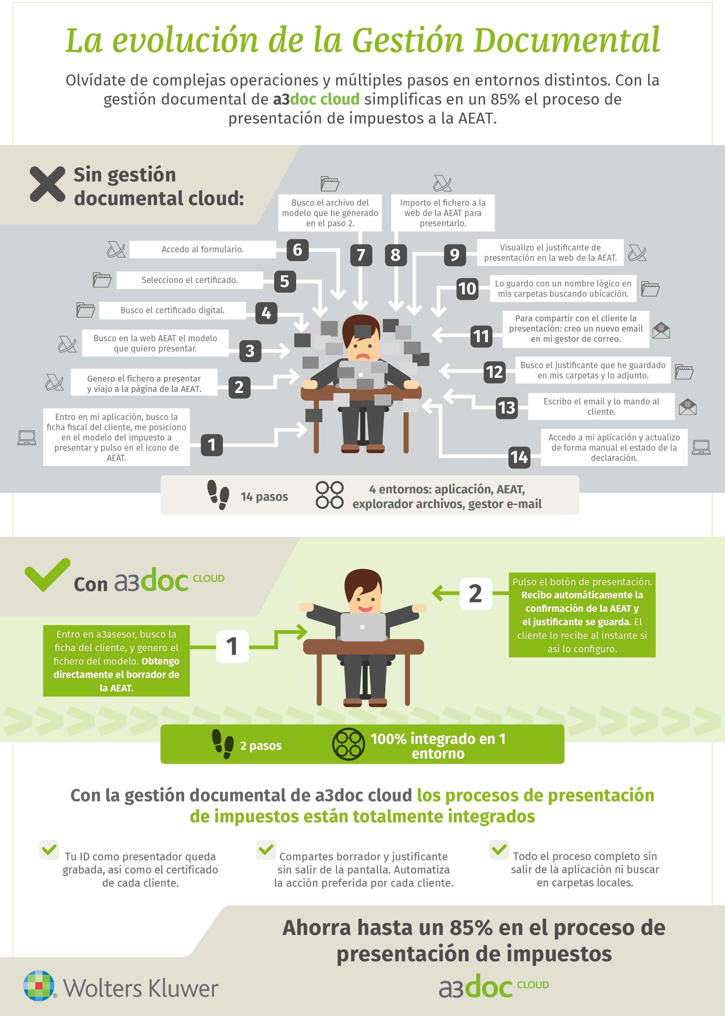 Infografia-Presentacion-Directa-Impuestos-AEAT