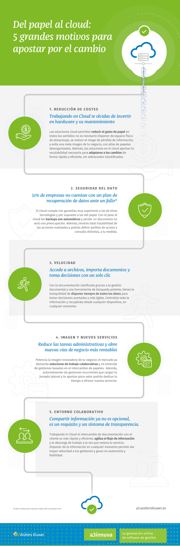 infografia-5_motivos_papel_cloud_innuva