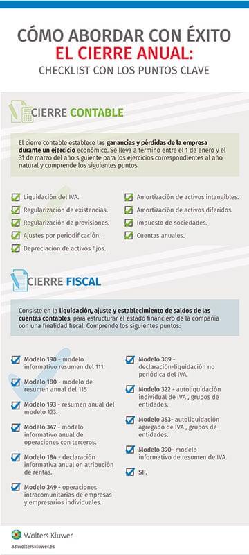 cierre fiscal y contable 2019