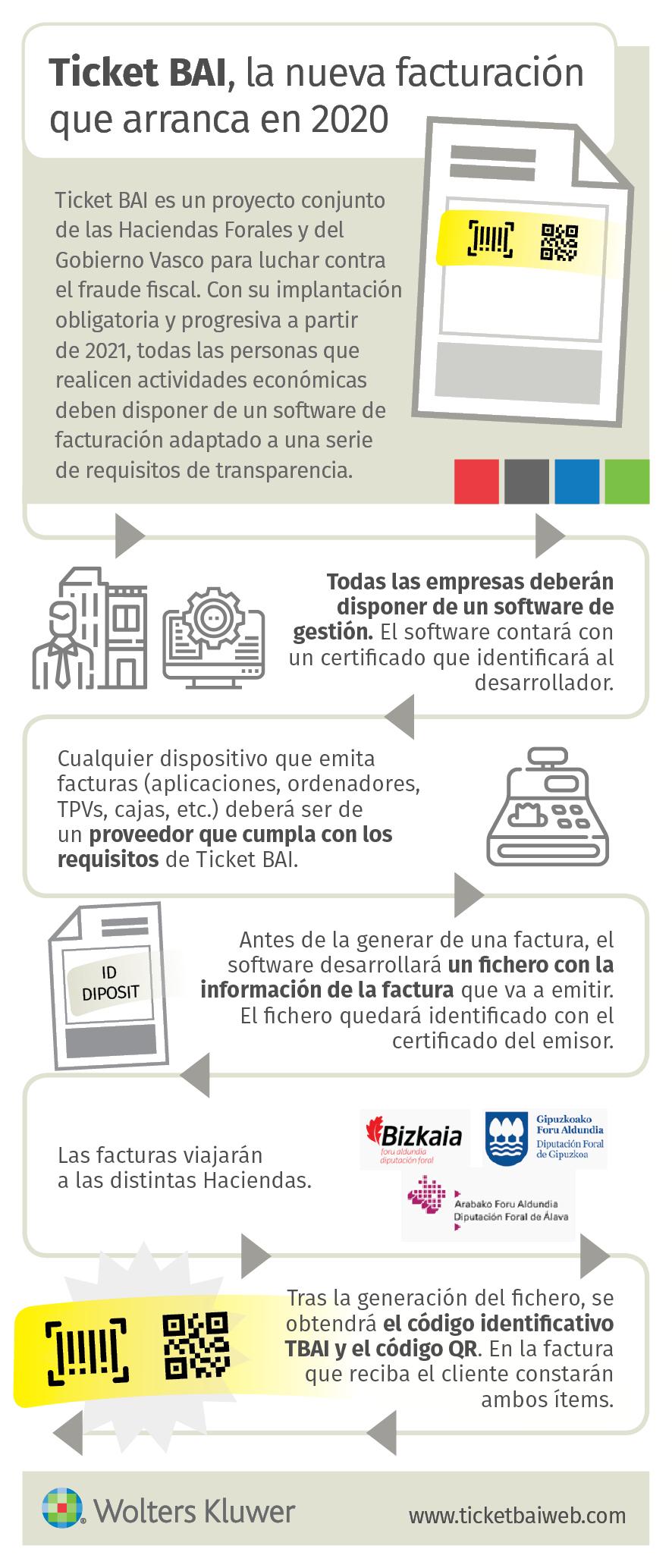 Nuevo sistema de facturación con Ticket BAI