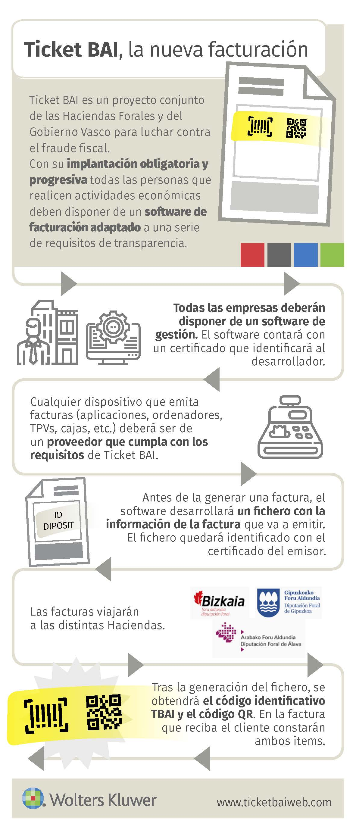 Ticketbai-nueva-facturacion